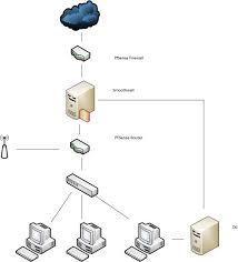 proxy server 1